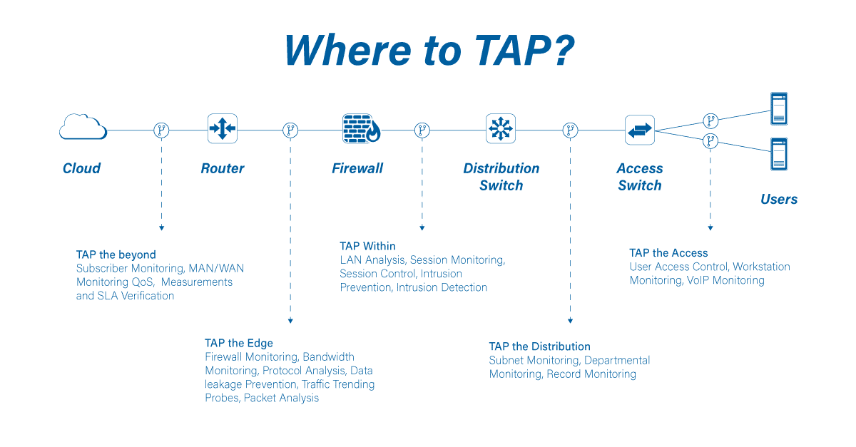 TAP (Test Access Point) installation