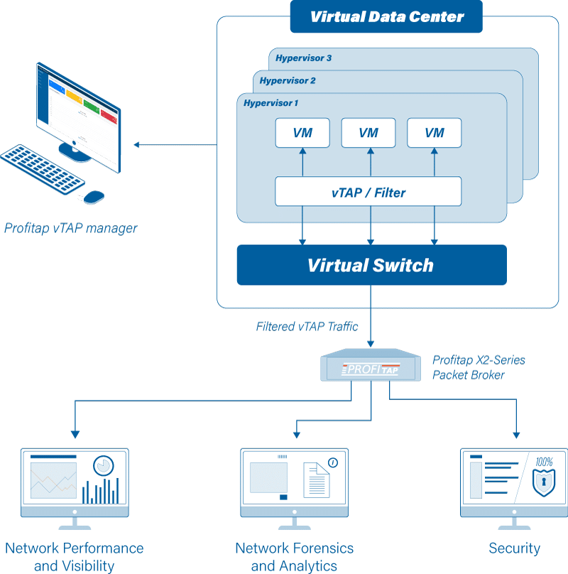 Virtual TAP
