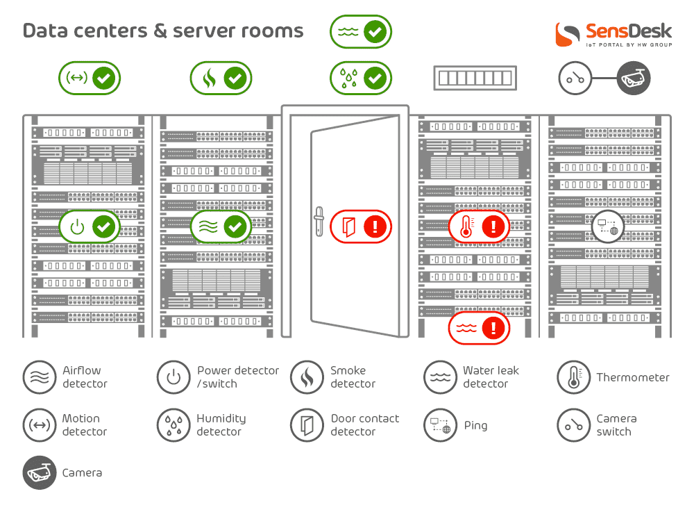Environmental monitoring in data centers and server rooms