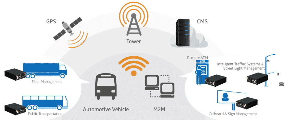 Billion M120N LTE reititin teollisuuteen ja ajoneuvoihin