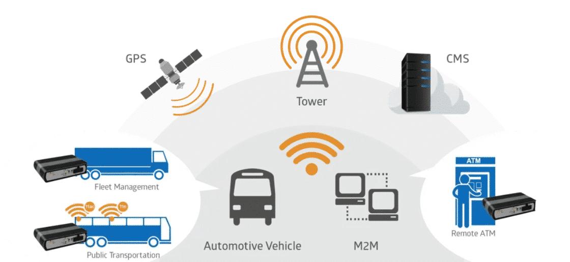 Billion M500 LTE reititin teollisuuteen ja ajoneuvoihin