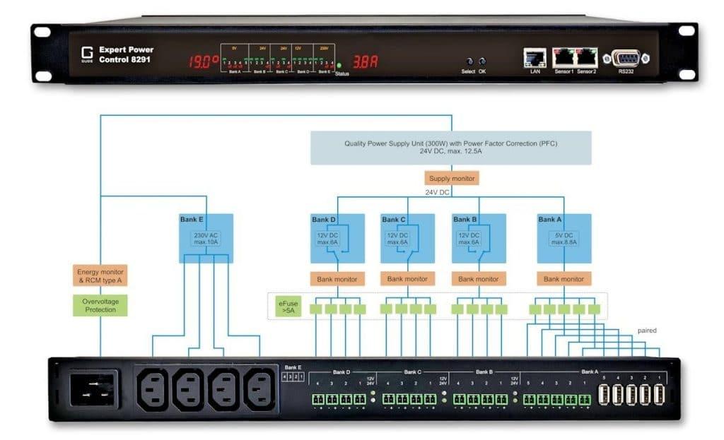AC/DC PDU laitteet kulutusmittauksella ja antureilla
