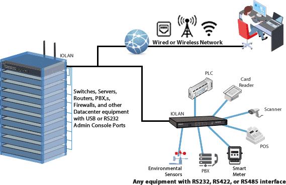 Sarjamuotoisen datan lähetys Ethernetin yli