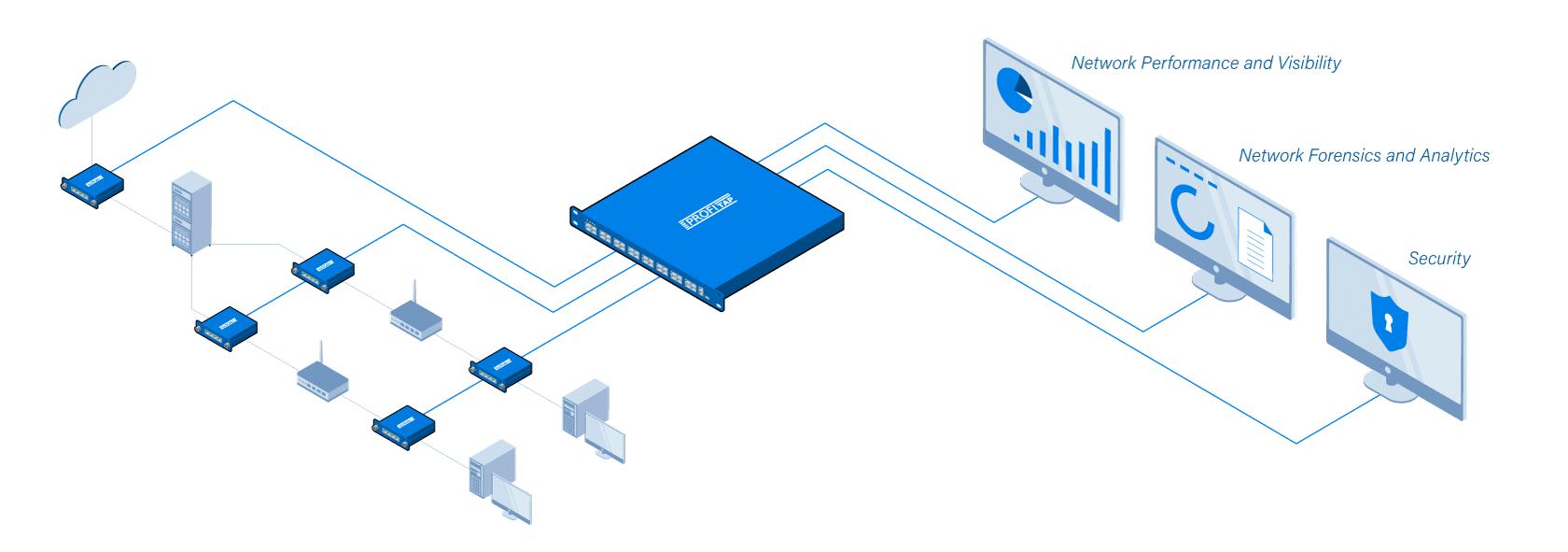 Suodattaa ja ohjaa halutun dataliikenteen tietylle valvonta- ja analysointityökalulle