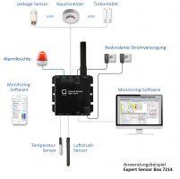 Web-pohjainen valvonta- ja ohjausjärjestelmä