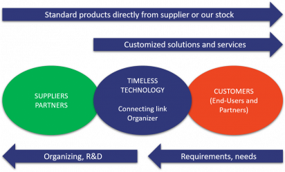 ICT, industrial Ethernet and test & measurement products and solutions