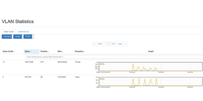 VLAN Monitoring - Detailed Statistics on all VLANs That Occur Allegro Packets
